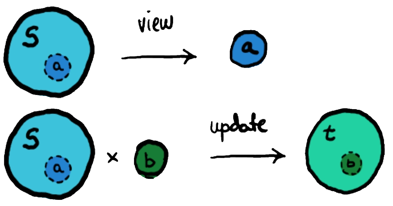 A lens from (S,T) to (A,B), consisting on a pair of view and update functions.