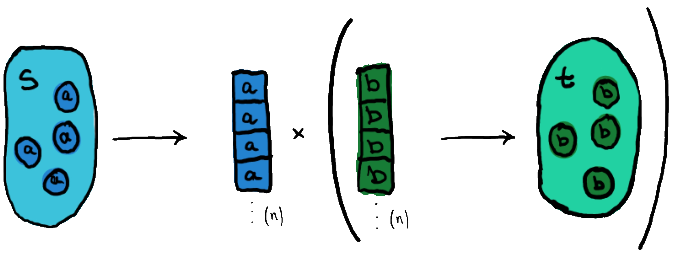 A traversal, consisting on an extract function.